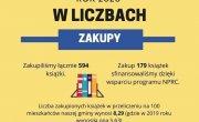 infografika biblioteczna